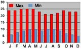 Average monthly temperature (max & min) Addis Ababa, Ethiopia