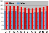 Average monthly temperatures (min & max) Suvu, Fiji