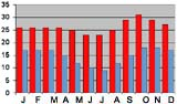Average monthly temperature (min & max) in Lusaka, Zambia